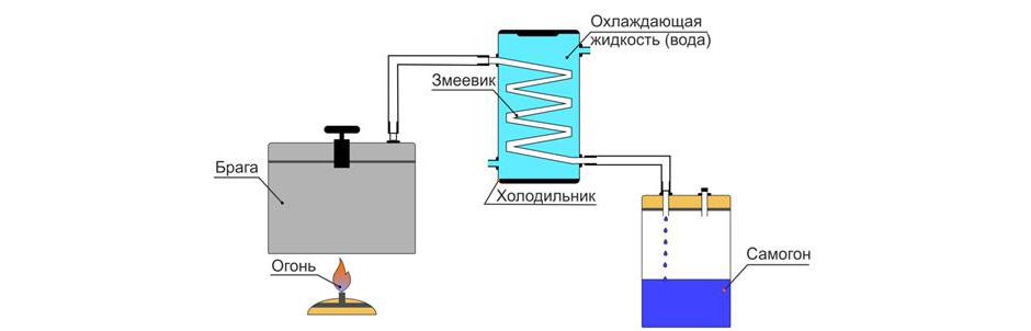 Виды и устройство самогонных аппаратов