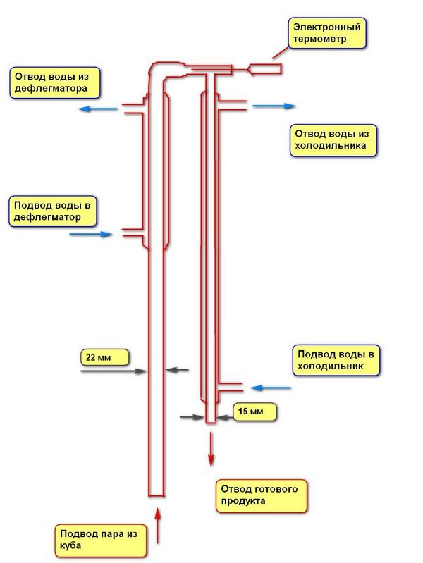 устройство бражных колонн