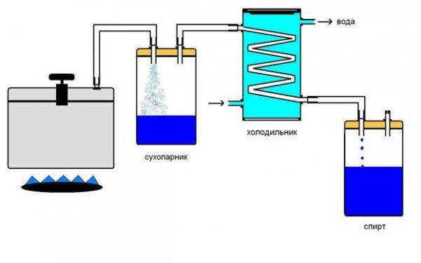 Как собрать самогонный аппарат схема купить в новосибирске домашнюю пивоварню в
