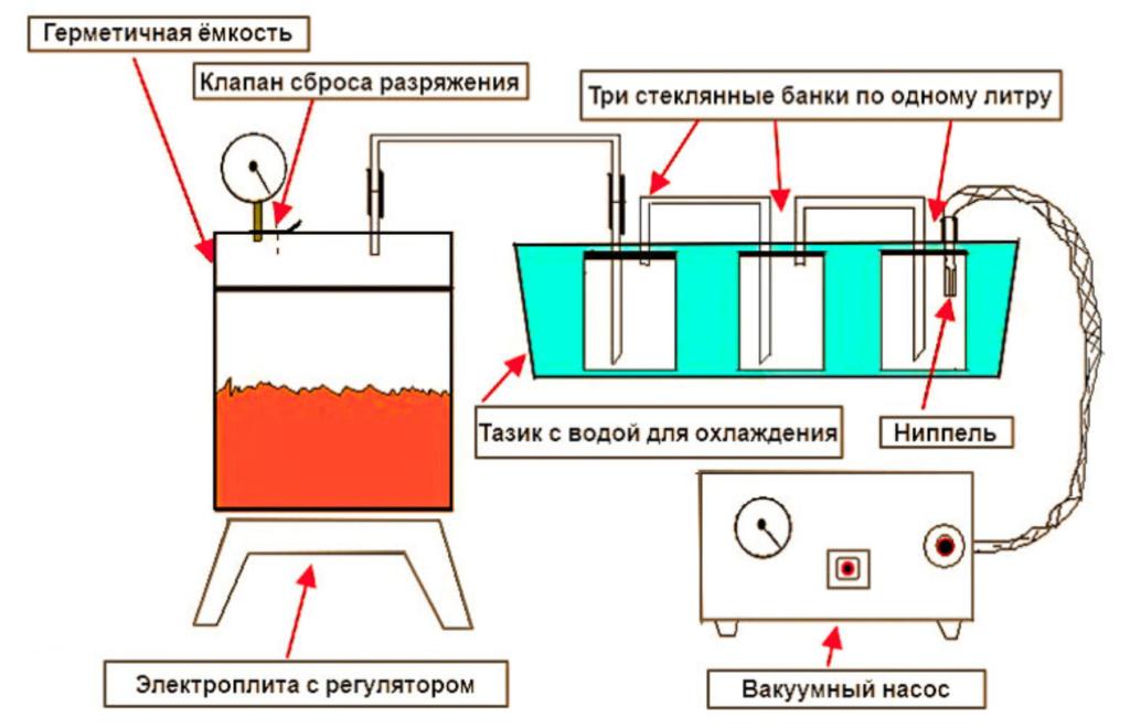 вакуумная дистилляция браги
