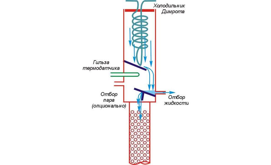 универсальный узел отбора по жидкости и пару